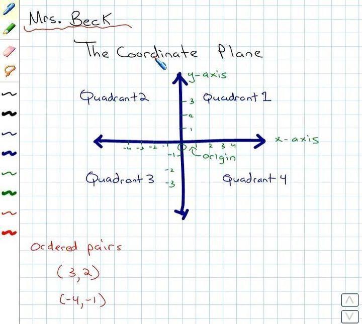 يتم شرح المستوى الإحداثي ويتم تحديد مواضع نقاط الأزواج المرتبة على الإحداثي ثم تتم مطابقة الأزواج المرتبة بنقاط موجودة بالفعل على الإحد Chart Math Coordinates