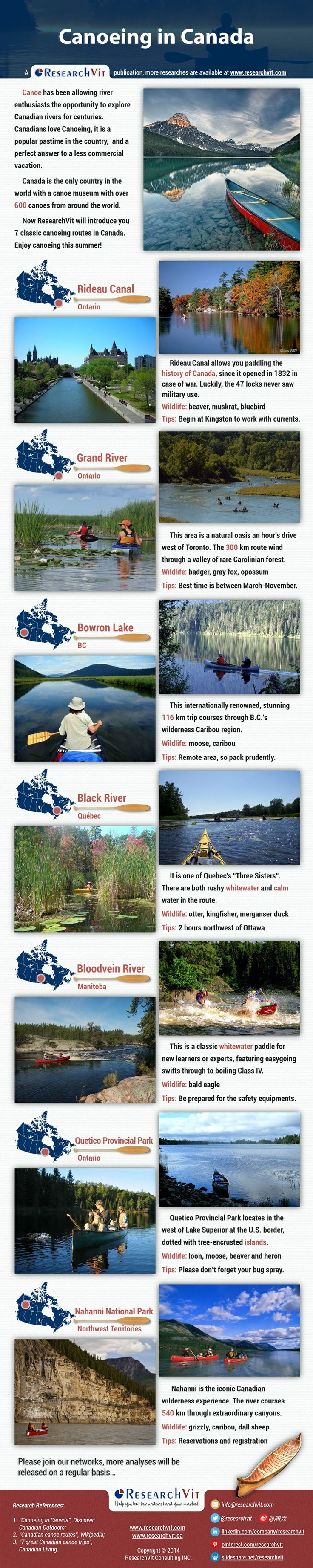 Canoeing in Canada: Canoe has been allowing river enthusiasts the opportunity to explore Canadian rivers for centuries.  Canadians love Canoeing, it is a popular pastime in the country, and a perfect answer to a less commercial vacation. Now ResearchVit will introduce you 7 classic canoeing routes in Canada. Enjoy canoeing this summer!