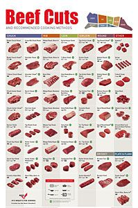 Meat guides