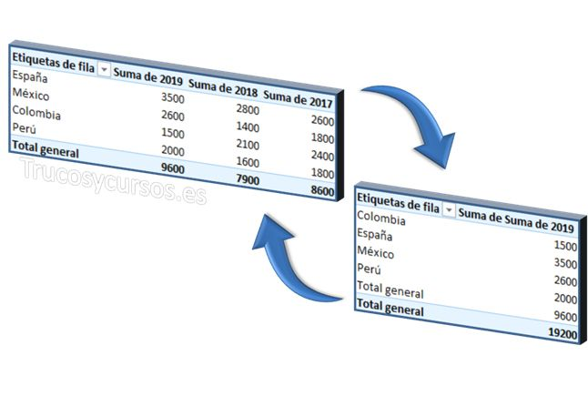 Tabla Dinámica Como Un Origen De Datos De Otra Tabla Dinámica En Excel Tabla Dinámica Microsoft Excel Tabla