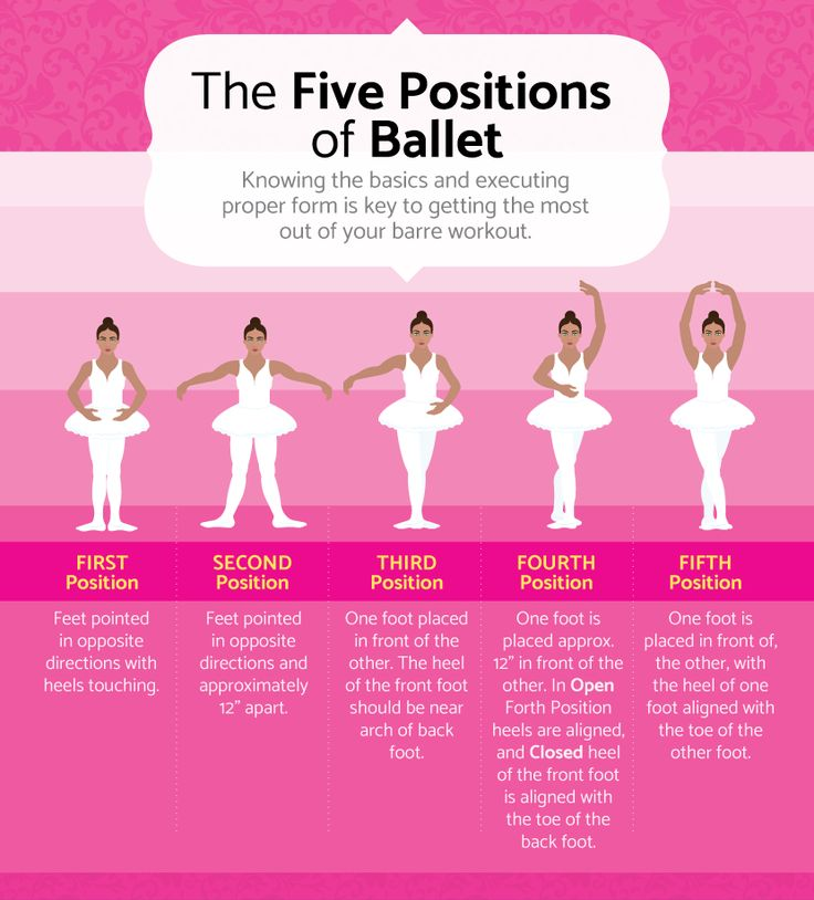 The Five Positions of Ballet - A Barre and Ballet-Inspired Workout