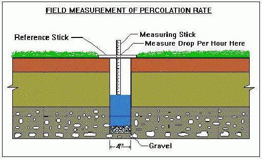 Percolation test - a test to determine the absorption rate ...