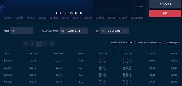 The Most Succesful Forex And Binary Telegram Free Signal Groups