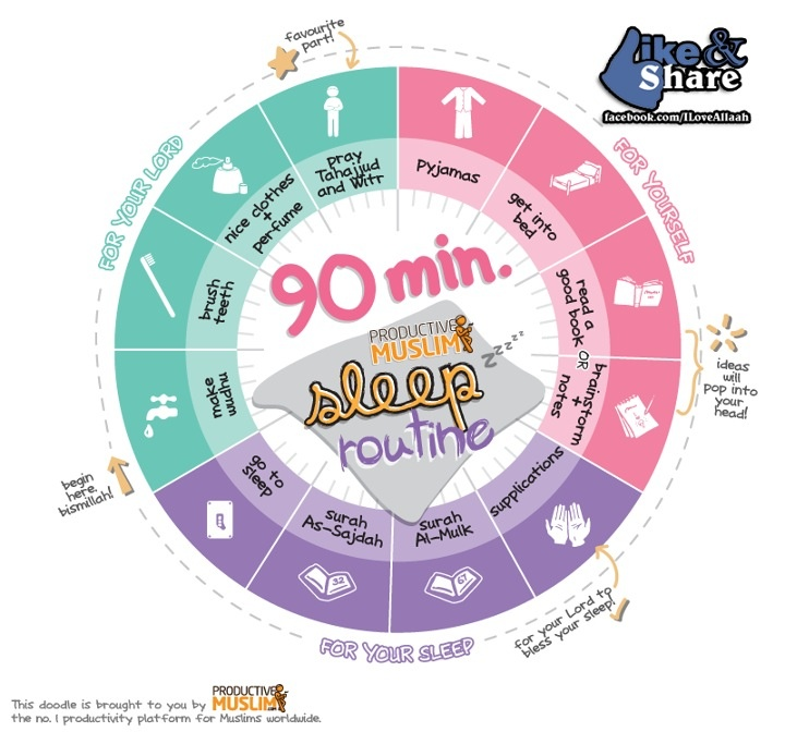 Productive Muslim Sleep Routine (90 minutes)