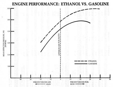 investigating which alcohol is the best fuel This article chose the new type alcohol-based fuel as the engine fuel, realized lean burn in a ca4ga5 engine, and got the lean burn limit to 206 taking the gasoline as equivalent fuel, and according to 10%, 20%, and 30% volume proportion of alcohol-based fuel, three new types of alcohol-based .