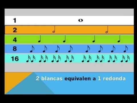 Las Figuras Musicales y su valor - YouTube