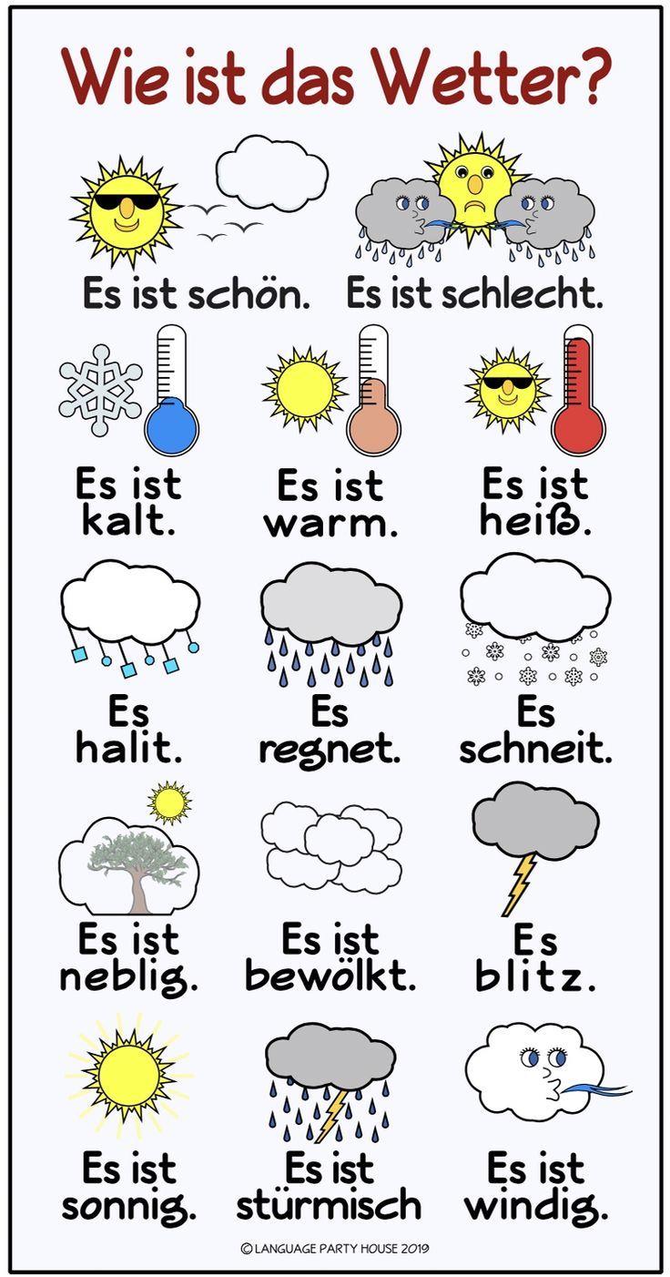Wie Ist Die Wetter