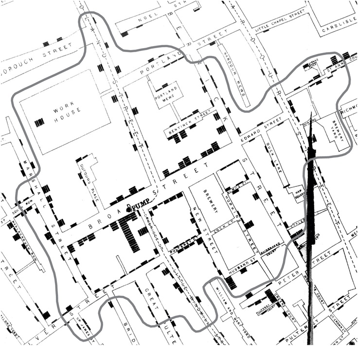 John Snow traced the cholera epidemic a contaminated water pump. He broke it and stopped the outbreak.