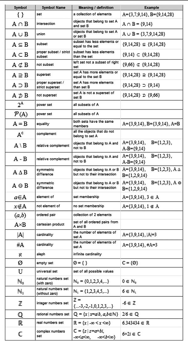 Symbols used in Set Theory