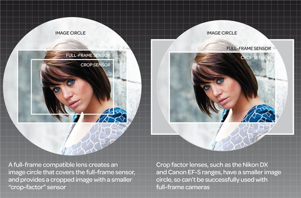 Finally! A great illustration of crop factor!!