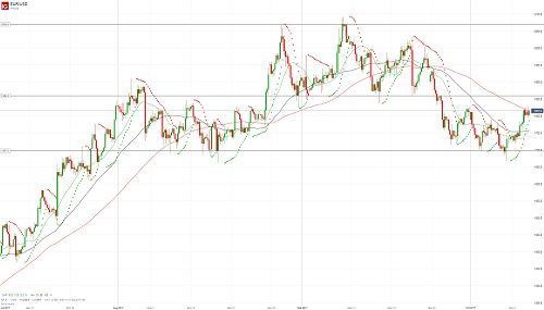 Евро/доллар сохраняет позитивный настрой - 11.10.17. Более подробный прогноз по этой и другим /валютным парам Вы можете прочесть на сайте МОФТ - https://traders-union.ru/analytics/view/15110/?ref=132136/