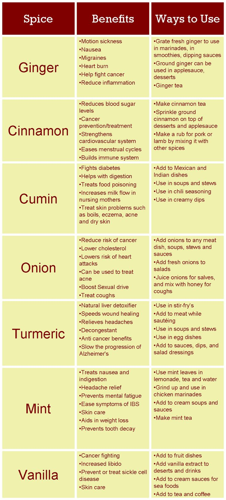 Healing Spices chart: How #Spices can Improve your #Health. Cinnamon, Ginger, Cumin, etc. #FranticMama