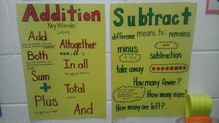 addition and subtraction keywords poster   Math ...