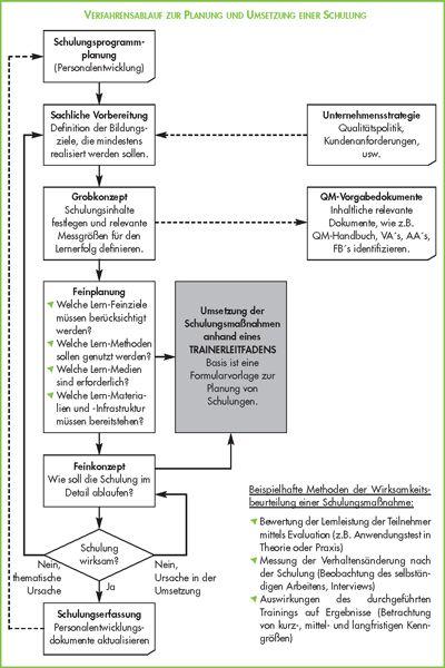 Mitarbeiterschulung – Professionelle Mitarbeiterqualifikation durch interne Weiterbildungsmaßnahmen