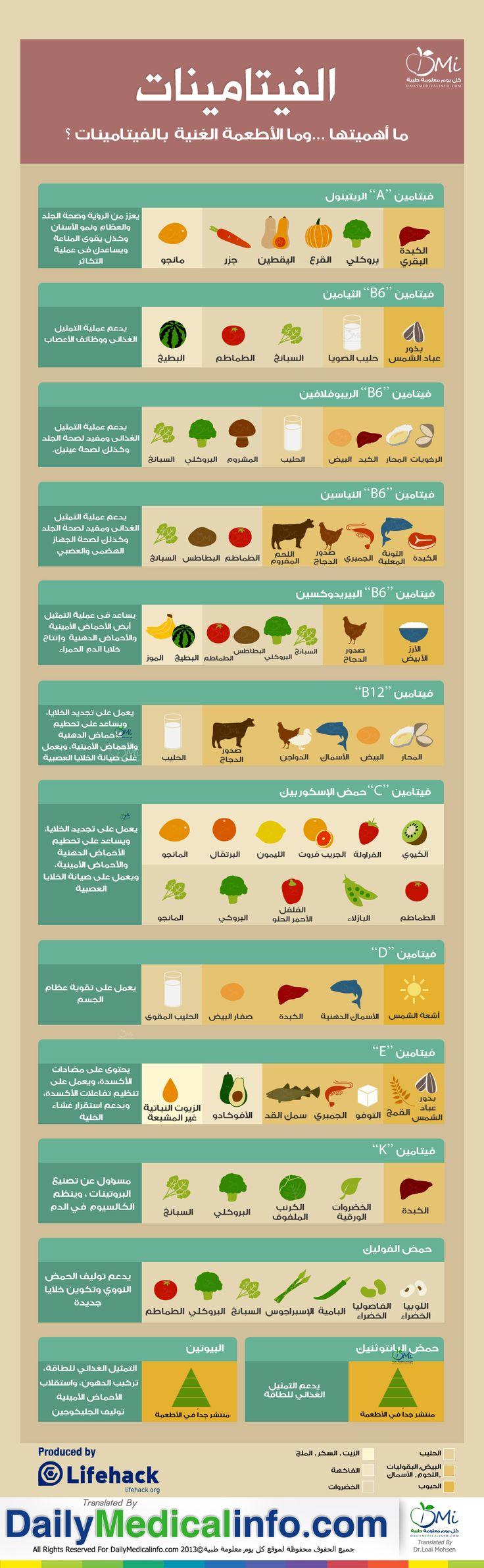 انفوجرافيك | الفيتامينات أهميتها ... وما الأطعمة الغنية بها....؟
