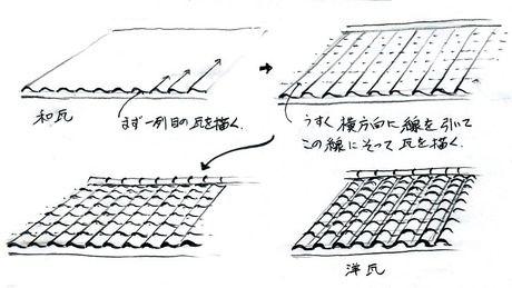 住宅パースを描くとき、屋根瓦は面倒くさく、やっかいなものですが、こんな手順で描いてみましょう。  ...