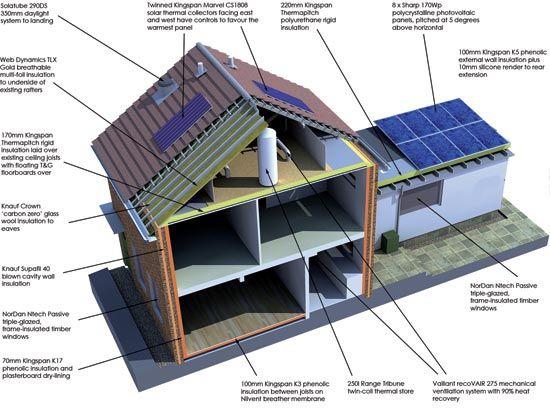 195 best passive house design images on pinterest   passive house
