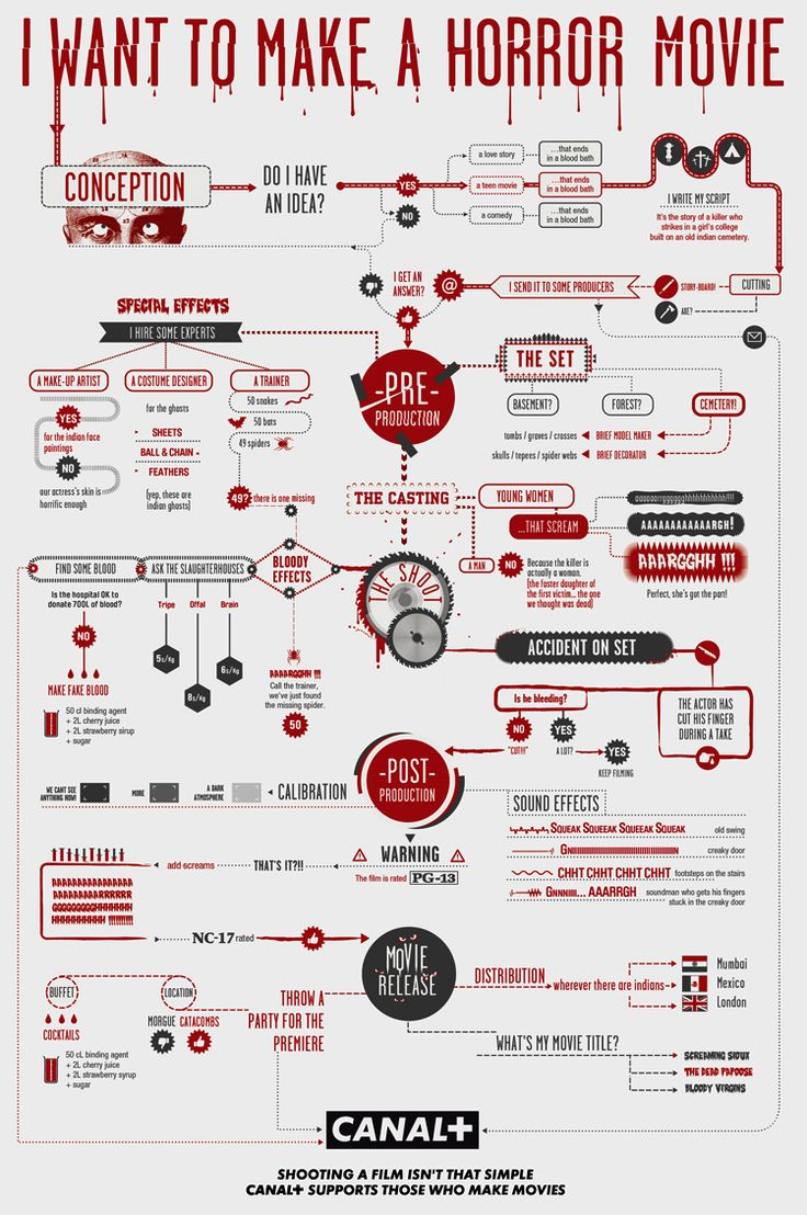 17 best ideas about horror films horror films flowchart for making horror movies infographics