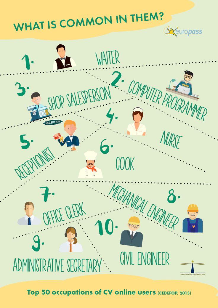Top 10 occupations using #Europass.