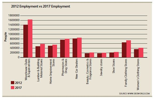 http://www.ibisworld.com/media/wp-content/uploads/2013/01/retail-employment-outlook.jpg