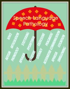 Scope of Speech Language Pathology printable for parents by Let's Grow Speech