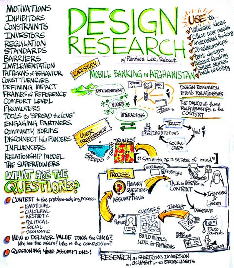 Design Research: What Is It and Why Do It? | Reboot