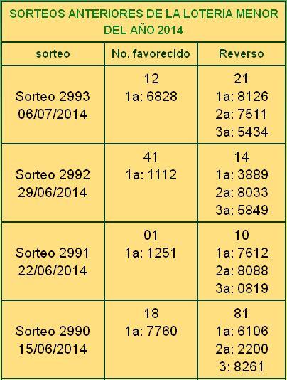 Honduras, El Patronato Nacional de la Infancia (P.A.N.I) realizo el sorteo Menor Nº 2393 del domingo 6 de Julio 2014. Resultados sorteo Menor Nº 2393 del...