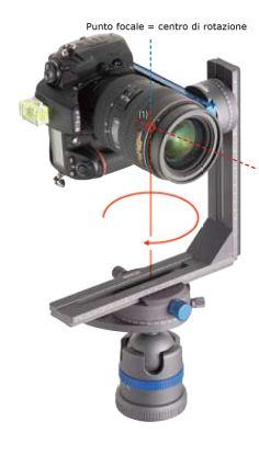 """Un sistema panoramico ottimale è quello che permette la rotazione della fotocamera attorno al punto focale dell'obiettivo, detto anche """"punto nodale"""" o """"centro ottico""""…"""