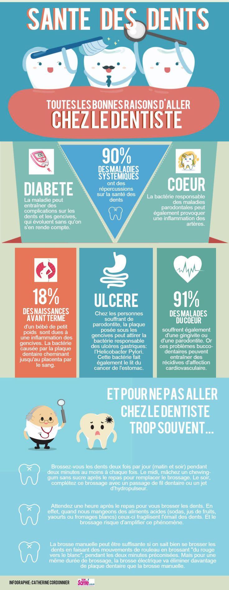 Infographie : les bonnes raisons d'aller chez le dentiste