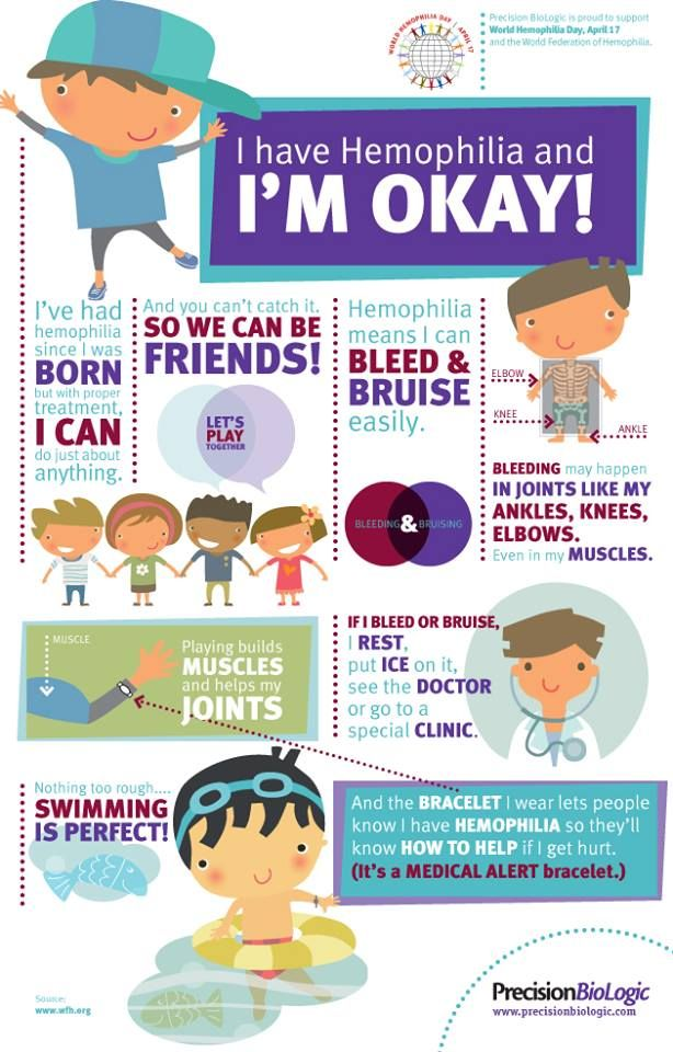 Children's hemophilia infographic from World Hemophilia Federation.