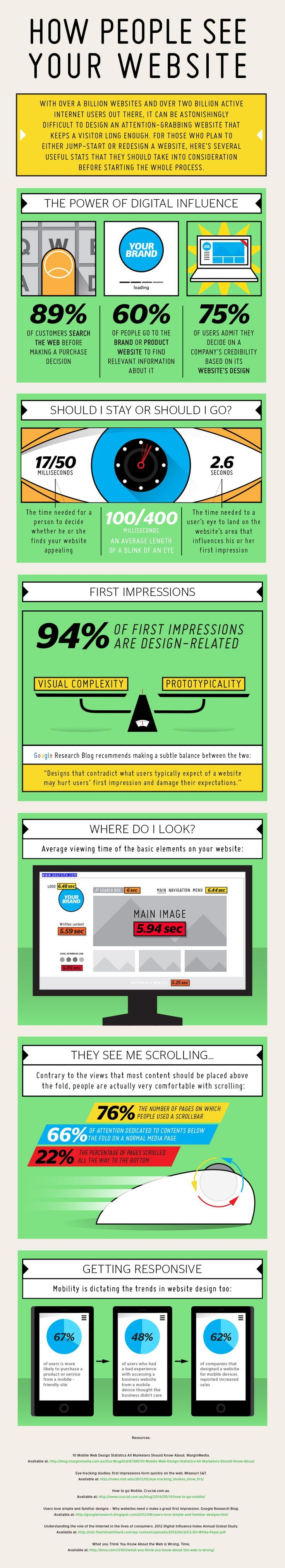 How People See Your Website - #Infographic: