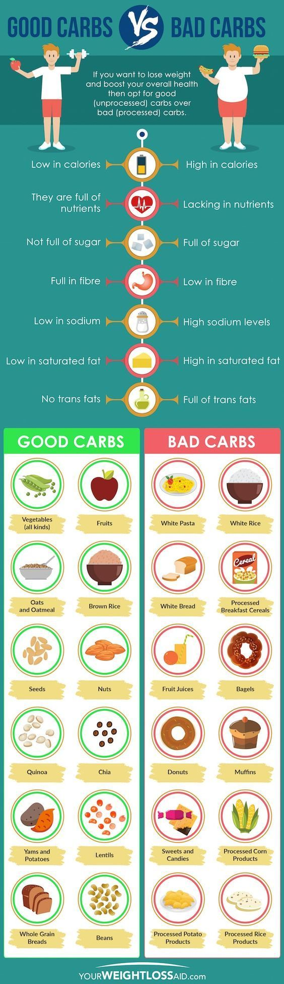 All about Weight loss #weightloss goals you should opt for good unprocessed carbs over bad processed c...