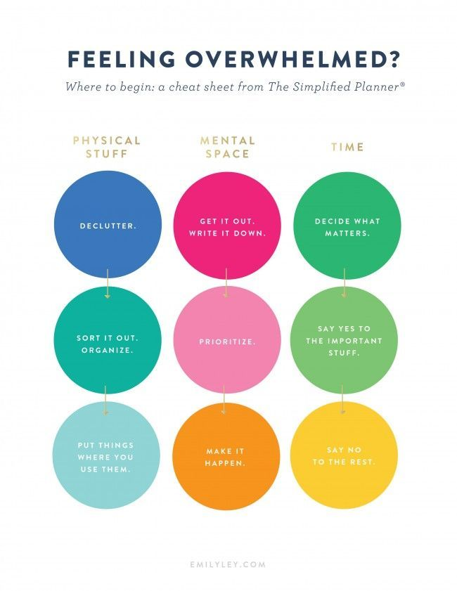 Feeling overwhelmed? Where to begin - a cheat sheet from The Simplified Planner®