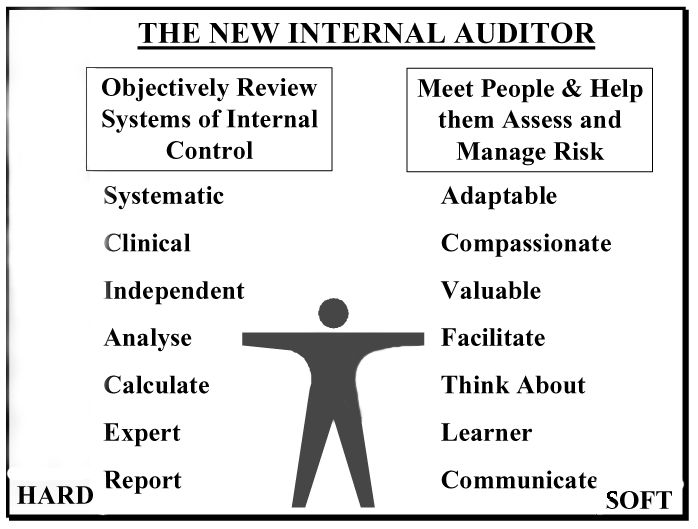 14 best AUDIT SERVICES images on Pinterest Internal audit, Art - internal audit report