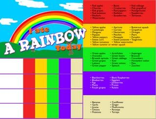 This is a photo of Versatile Printable Rainbow Food Chart