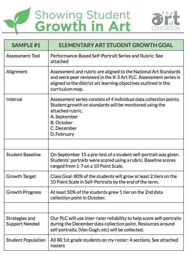 A Sample SLO for Art Teachers