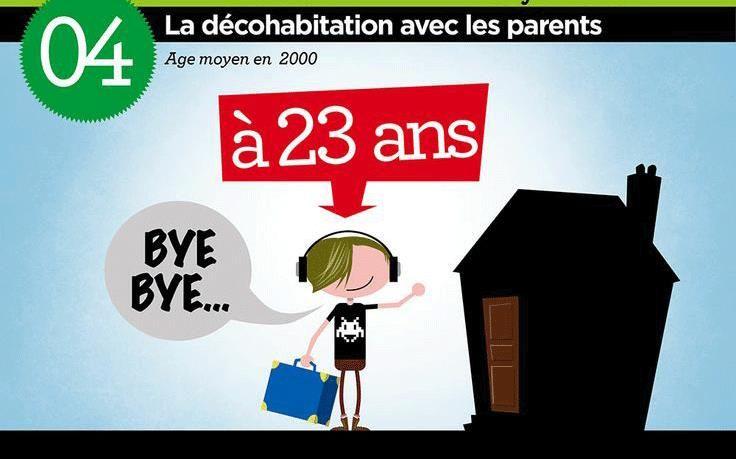 Jeunes français en chiffres- Décohabitation à 23 ans