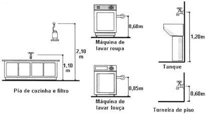Resultado de imagem para vista hidraulica area de serviço