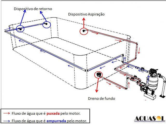 Piscina-online: Construindo a piscina de concreto: Dreno de fundo