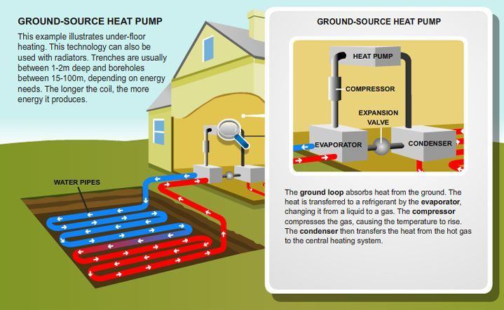 Ground Source Heat Pump Diagram Png 719 443 Pixels Property Project Groundsourceheatpumpdiagrampng Heat Pump Ground Source Heat Pump Geothermal Heating