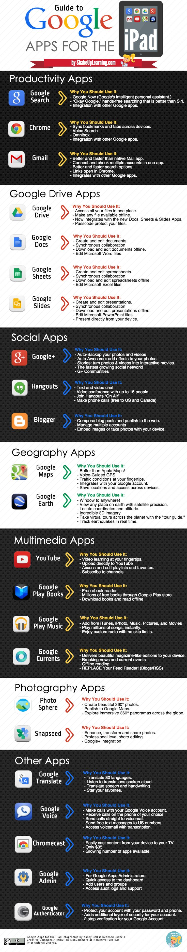 A Glorious Guide to Google Apps from Shake Up Learning: http://www.shakeuplearning.com/uploads/1/7/2/2/1722468/guide_to_google_apps_for_the_ipad.png
