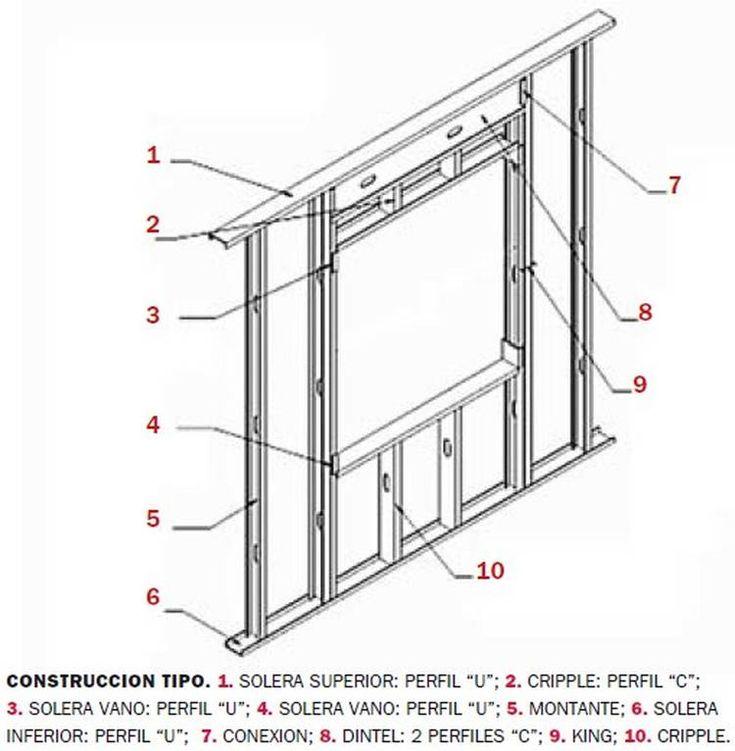 Cómo se construye un panel steel frame