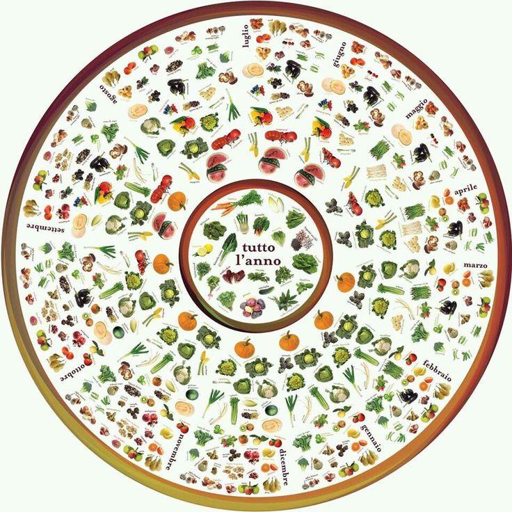 Un calendario (stile Maya) per ricordarci la frutta e la verdura di stagione :-)