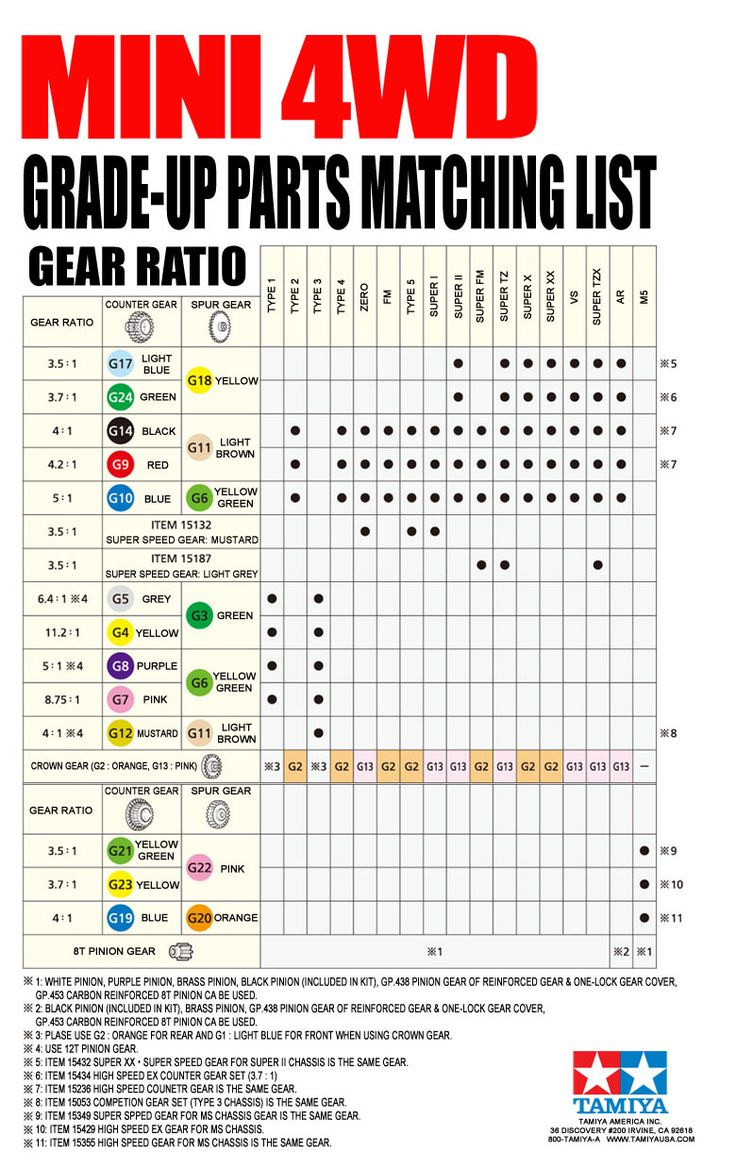 TamiyaUSA.com - Gear Ratio Gear Up Parts Matching List