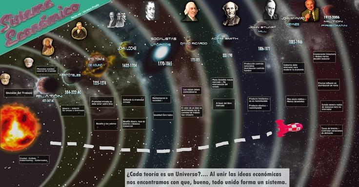 Un resumen de cómo navegar por el universo de los pensadores que forjaronlos sistemas ecónomicos a nivel mundial