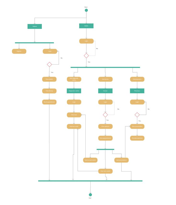 12 Best Activity Diagram Examples Images On Pinterest Template