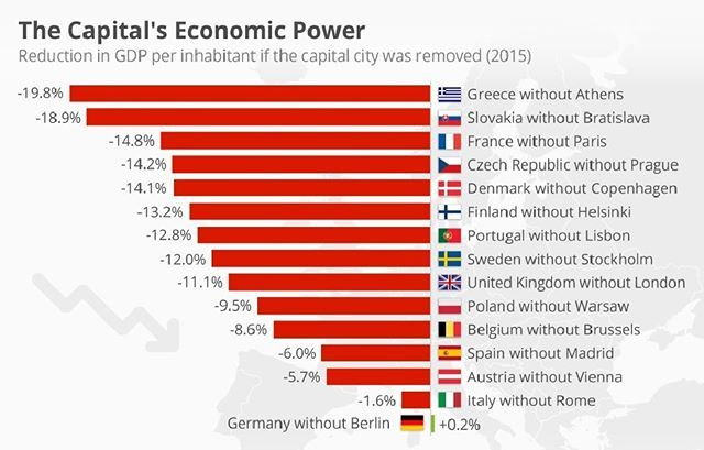 #capitals - Have you ever wondered just how important a capital city is to a country's economy? New research from the Germany-based Institut der deutschen Wirtschaft Köln reveals that in Europe at least, capital cities form the beating heart of most economies. Greece and Slovakia are notable examples. If Athens and Bratislava were removed from both countries, GDP per inhabitant would drop 19.8 and 18.9 percent respectively. France without Paris would also see productivity fall 14.8 percent…