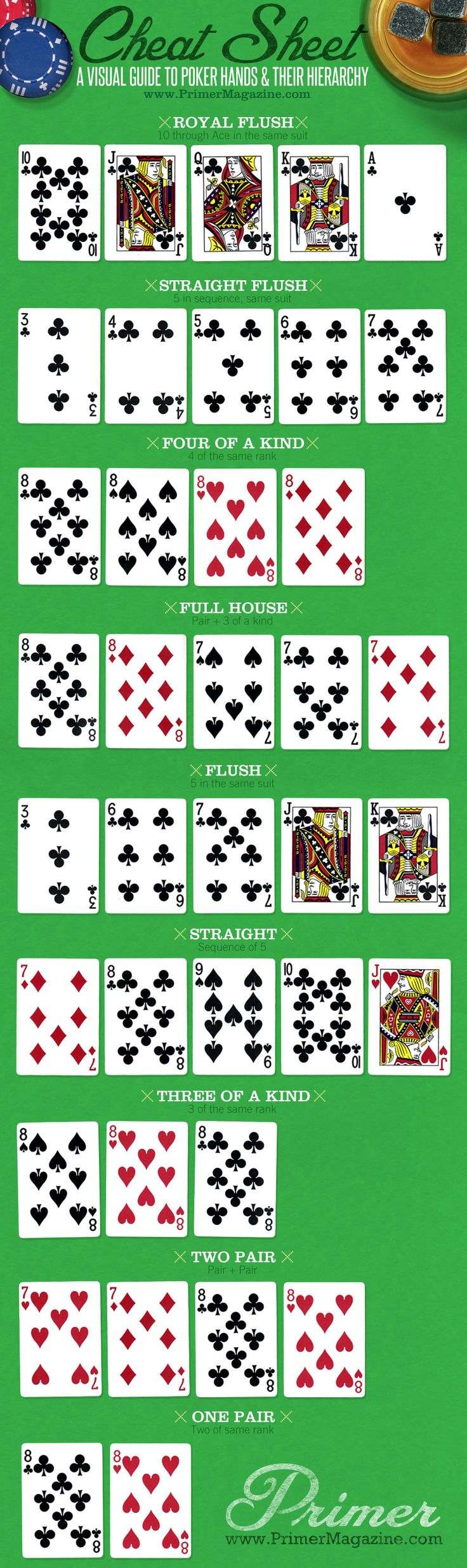 Hierarchy of Poker Hands graphic!   Pin for the next time I am invited to a boys (or girls) poker game