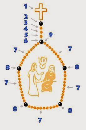 De Heilige Rozenkrans: Uitleg::// Uitleg Hoe bid men de rozenkrans? 1. U begint bij het kruis en maakt een kruisteken: In de Naam van de Vader en de Zoon en de Heilige Geest. Amen. Daarna bid u de geloofsbelijdenis: Ik geloof in God, de almachtige Vader, Schepper van hemel en aarde, en in Jezus Christus, zijn enige Zoon, onze Heer, die ontvangen is van de Heilige Geest, geboren uit de maagd Maria; die geleden heeft onder Pontius Pilatus, is gekruisigd, gestorven en begraven; die nedergedaald…