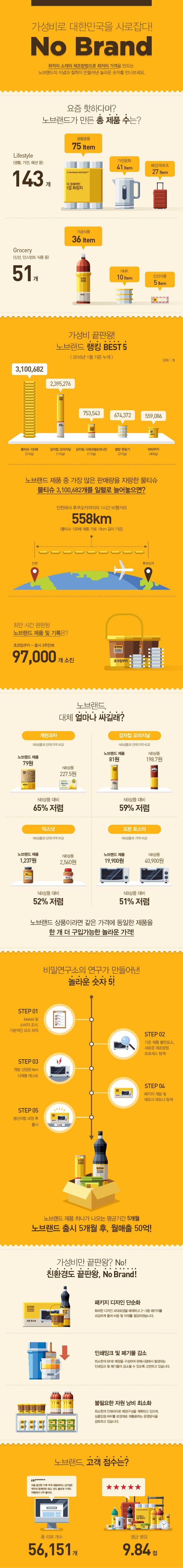 [Infographic] 신세계그룹 - 가성비로 대한민국을 사로잡다! No Brand on Behance